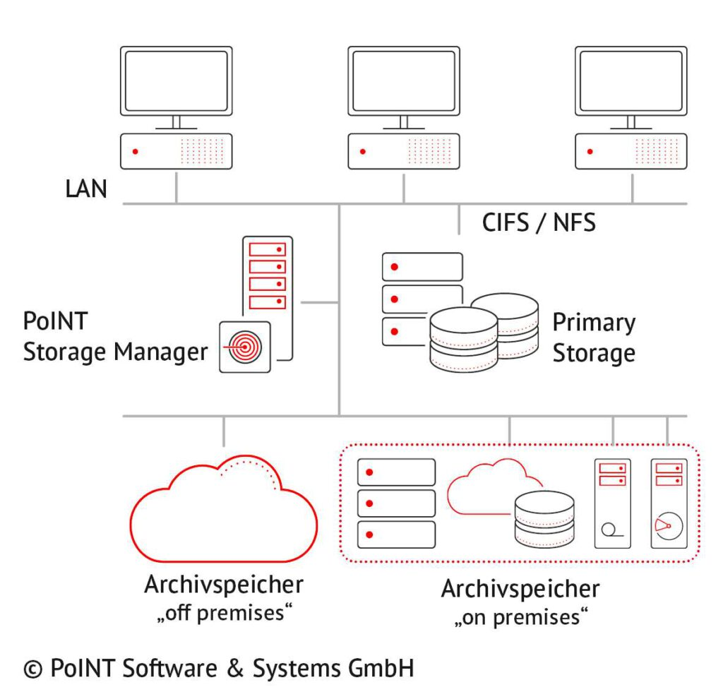 PoINT Storage Manager, Active Approach