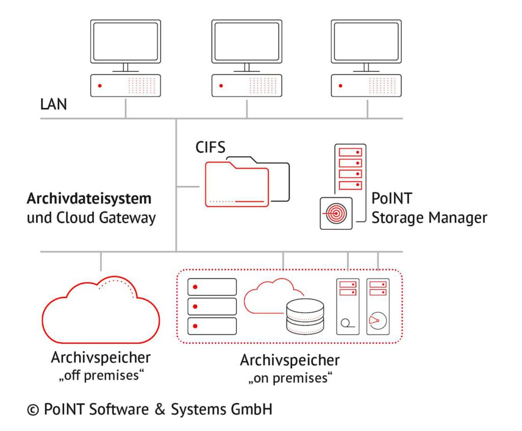 PoINT Storage Manager, Passive Approach